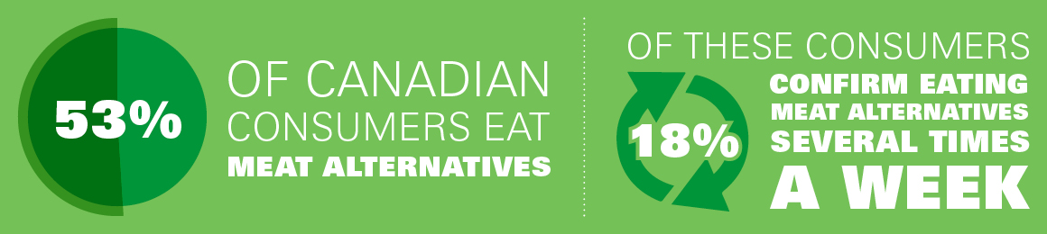 53% of Canadian consumers eat meat alternatives. 18% of these consumers confirm eating meat alternatives several times a week.1