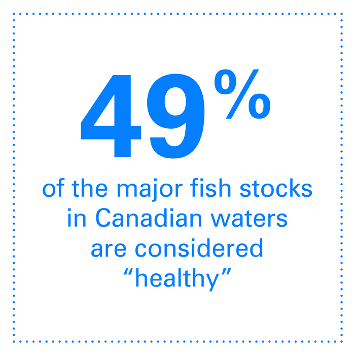 """49% of the major fish stocks in Canadian waters are considered """"healthy"""""""